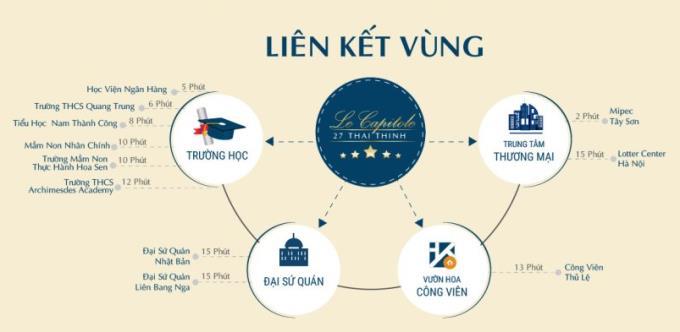 Liên kết vùng dự án chung cư 27 Thái Thịnh